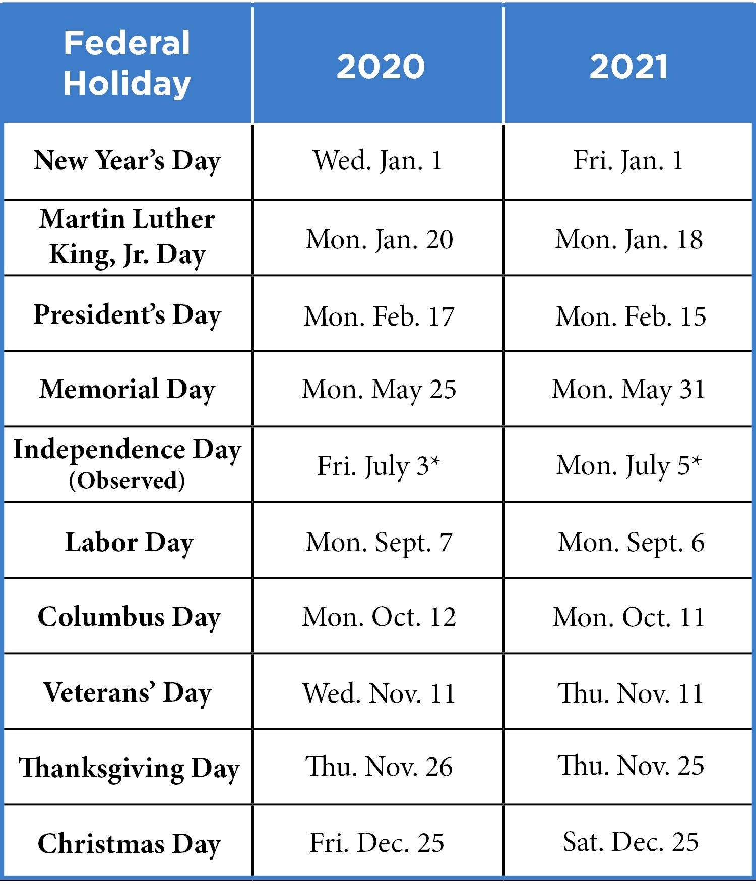 2020/2021 Federal Reserve Bank Holidays | Investors