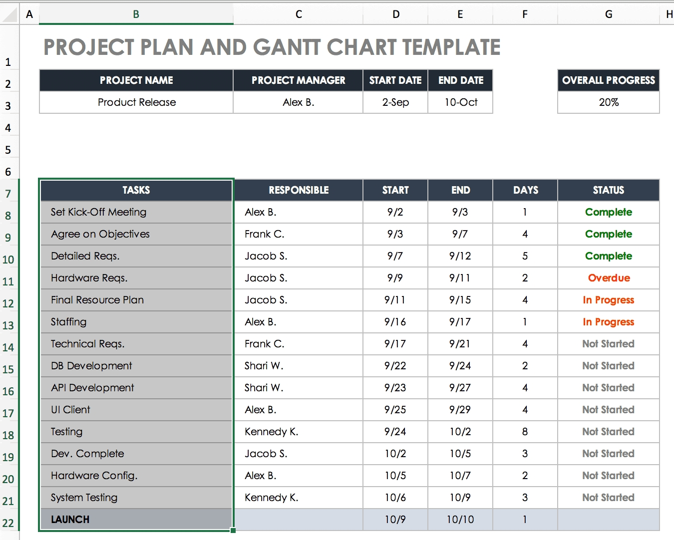 Create A Gantt Chart In Excel: Instructions & Tutorial