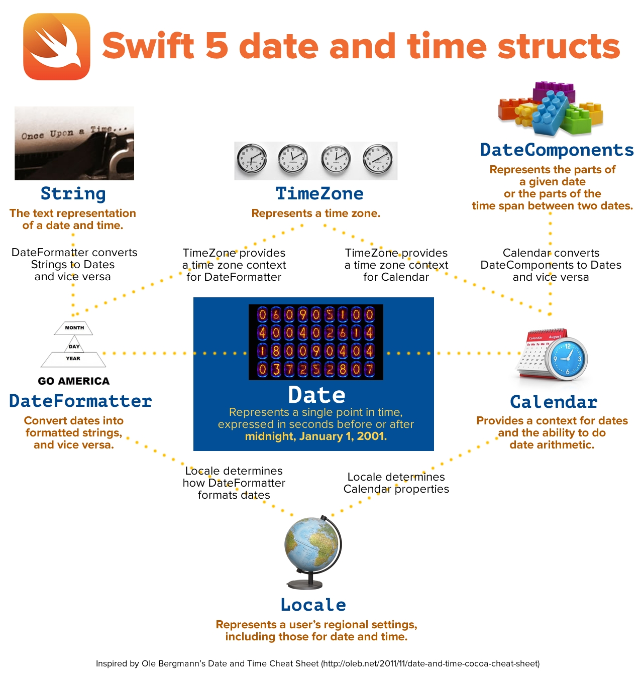 dates and times in swift 5, part 1: creating and