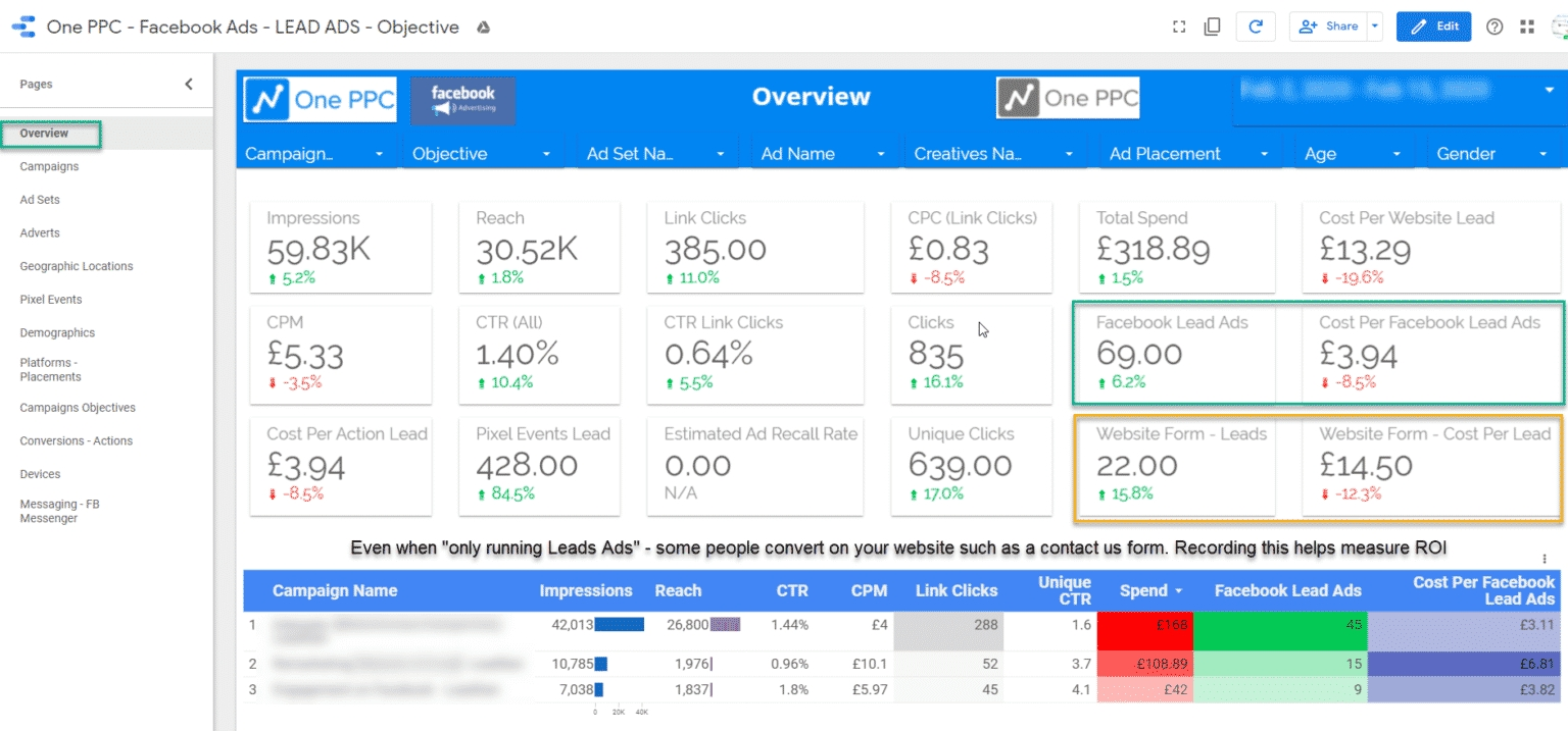 Facebook Ads Data Studio Template : Free Advertising Report