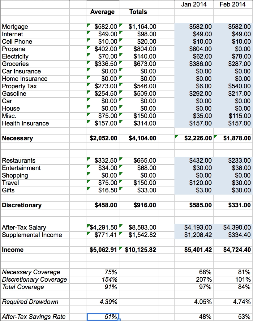 Financial Independence Spreadsheet | Spreadsheet, Retirement