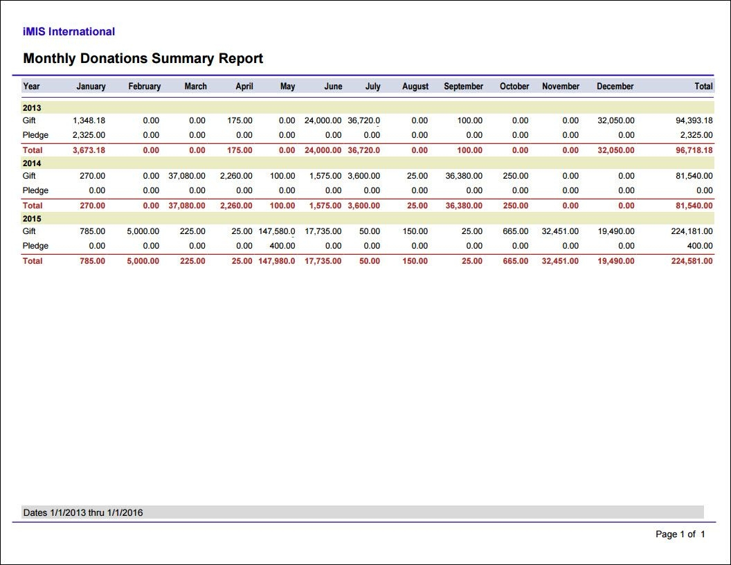 fundraising reports