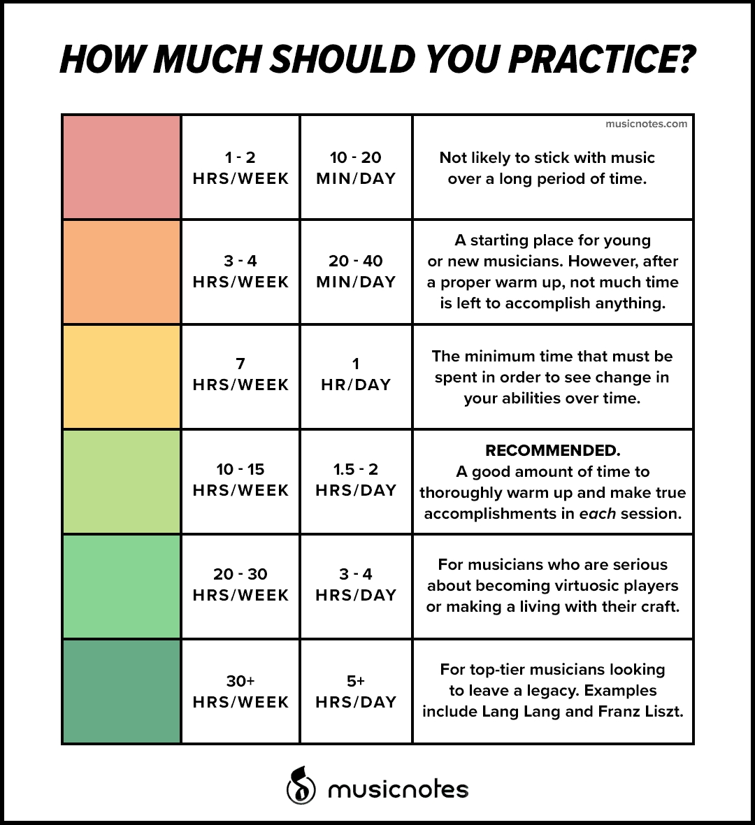 how much should you practice your instrument? — musicnotes now