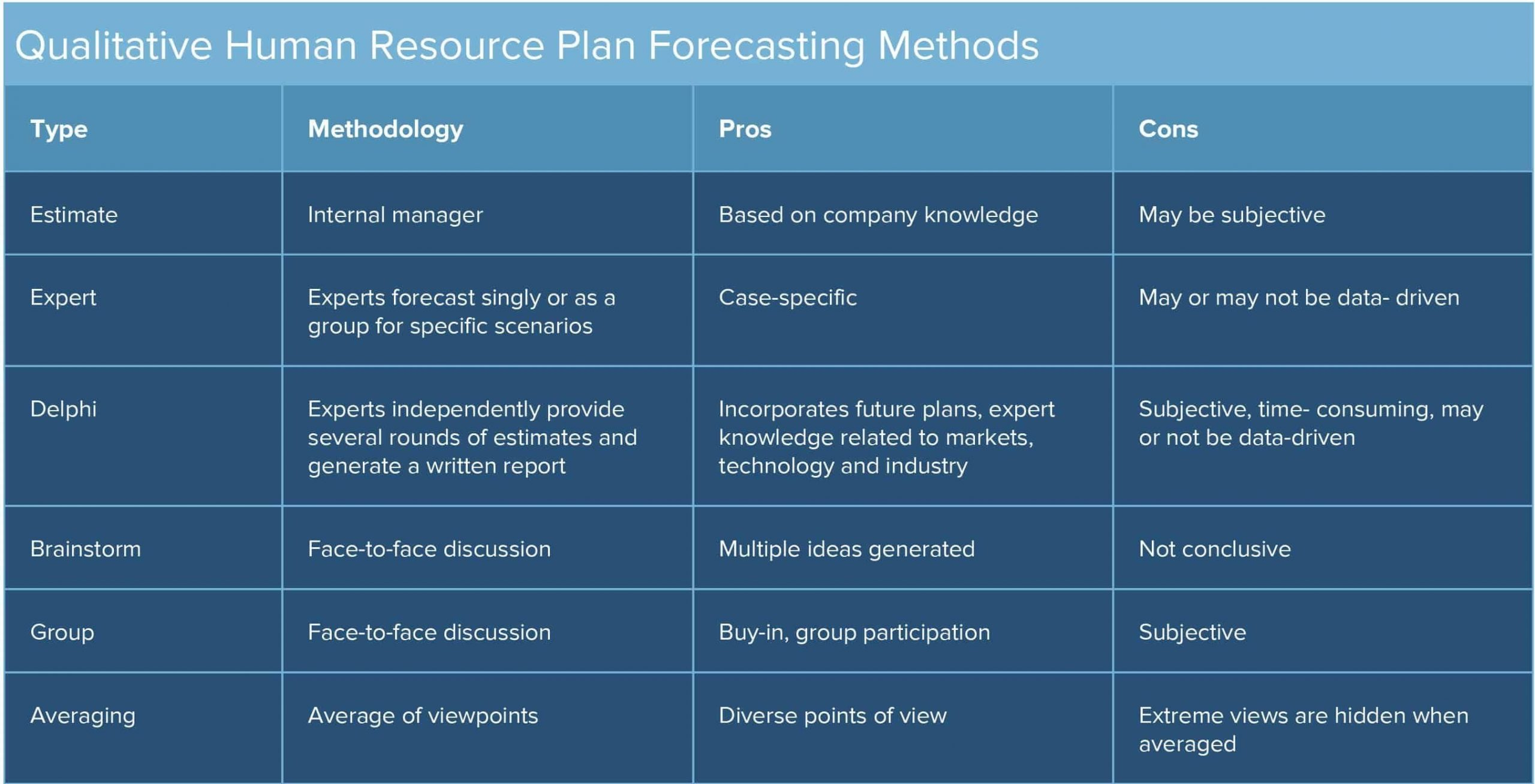 Human Resources Planning Guide | Smartsheet