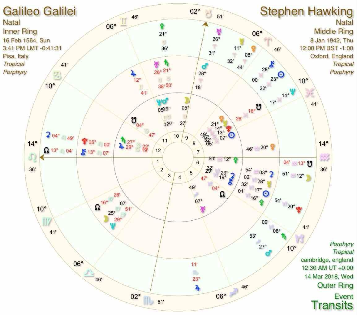 stephen hawking astrology of his life and death | cosmic