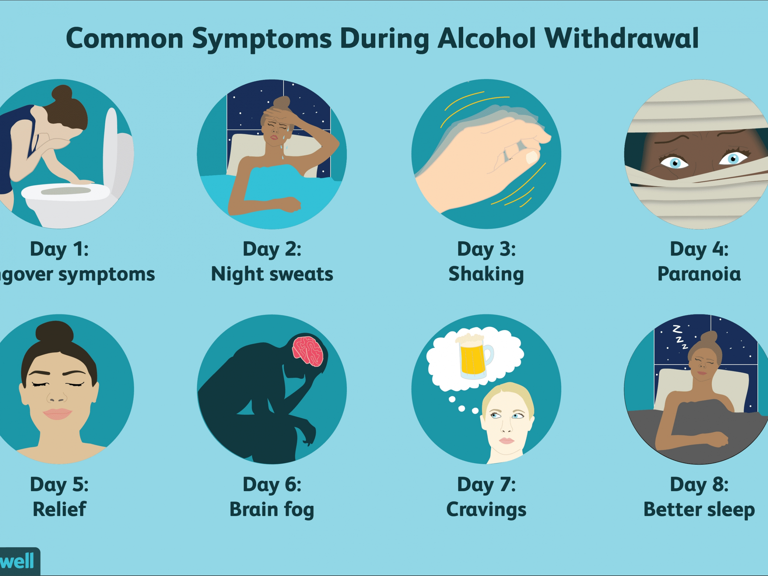symptom stages for alcohol withdrawal