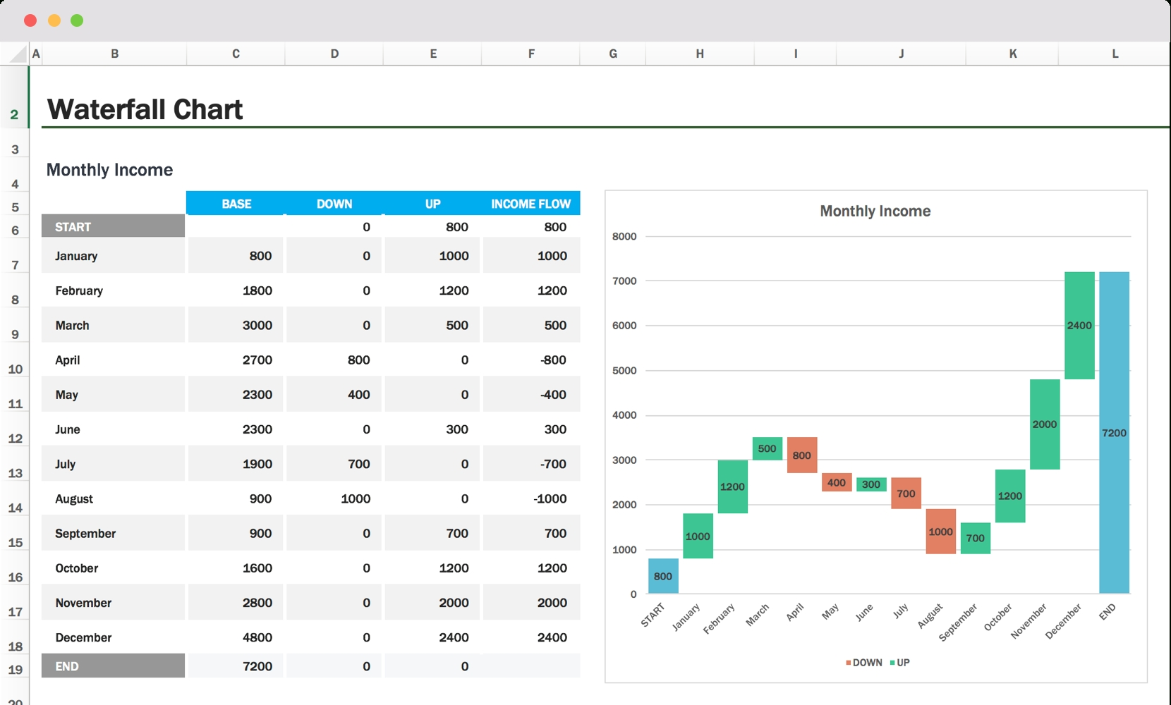Waterfall Chart: Excel Template & How To Tips | Teamgantt