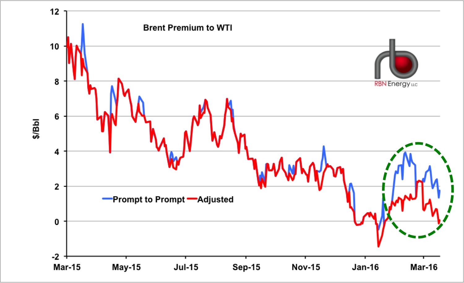 Rolling In The Spread? How The Brent/wti Crude Futures