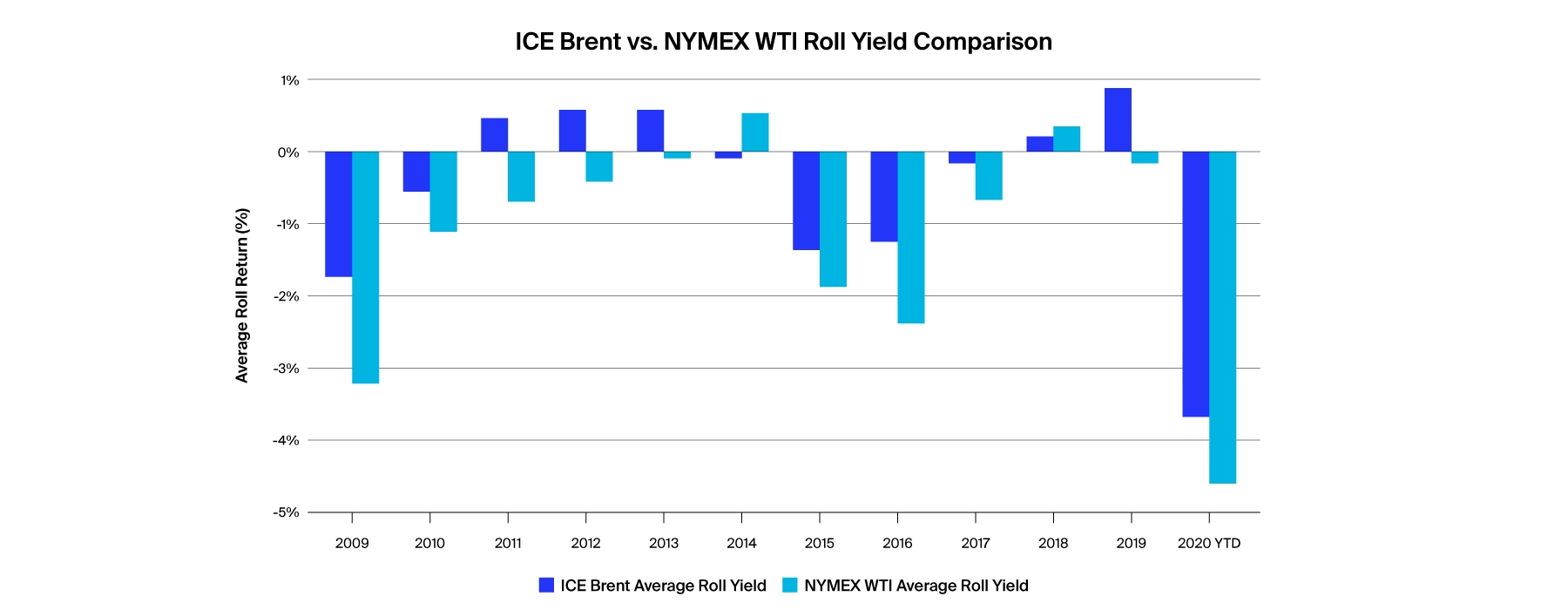what are the differences between ice brent and nymex wti