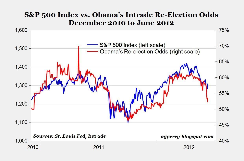 Carpe Diem: Stocks Predict Presidential Elections @ 88%