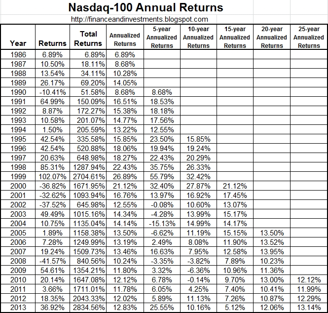 jim's finance and investments blog: historical returns for