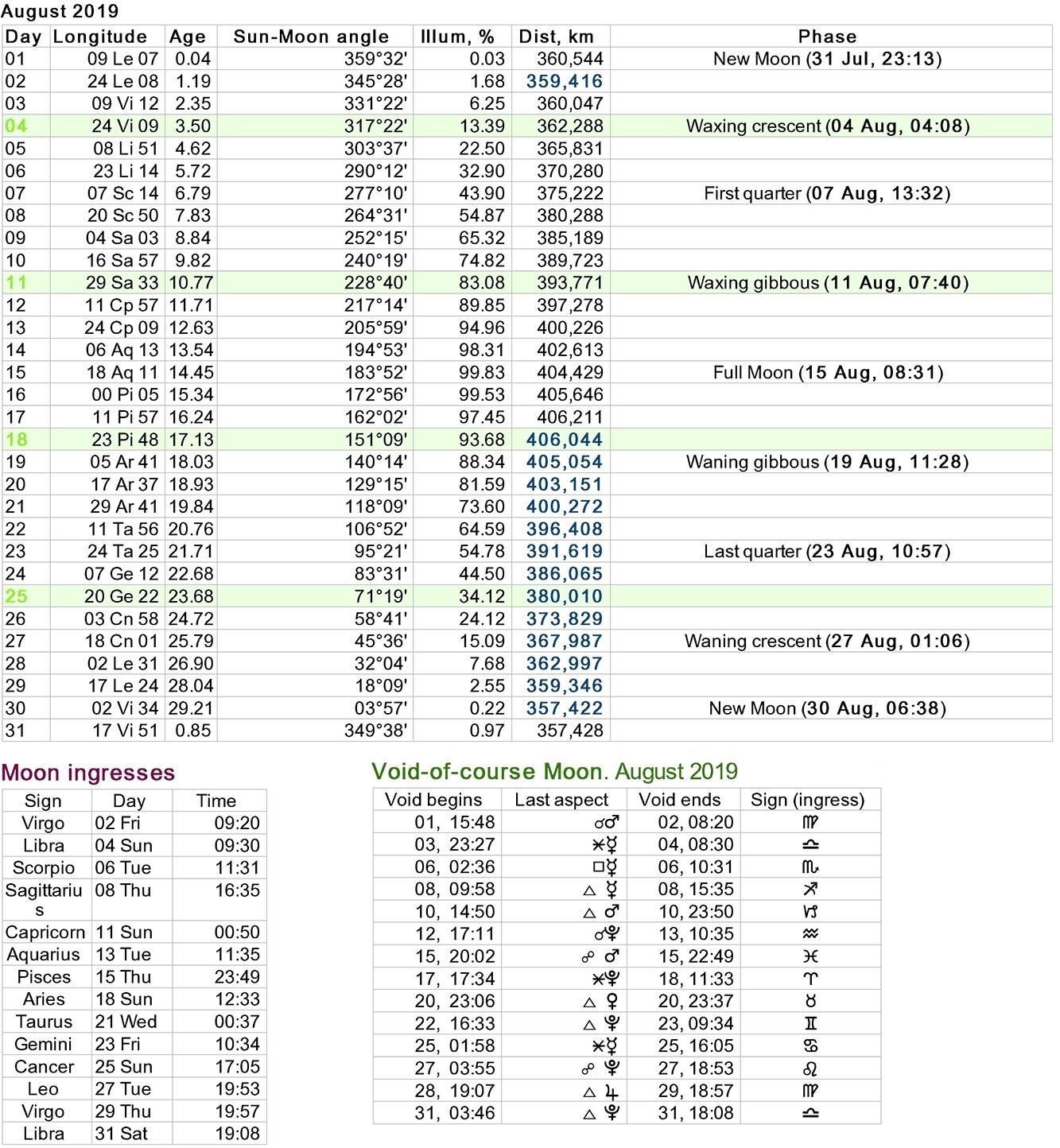 moon calendar zodiac signs | ten free printable calendar