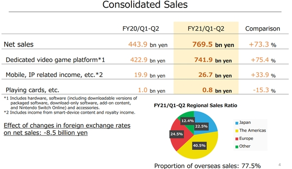 nintendo q2 results for fiscal year ending march 2021