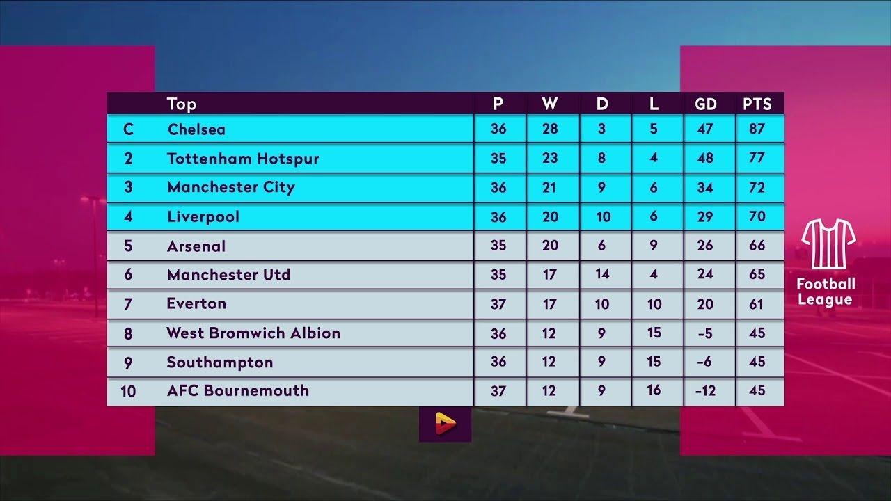 Premier League Table / Liverpool Lead Cut Arsenal Move Up