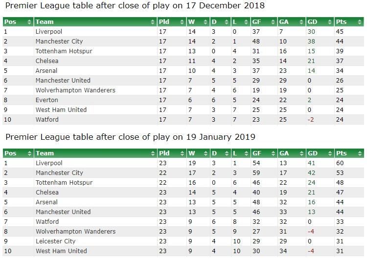 Premier League Table Today Premier League Table For The