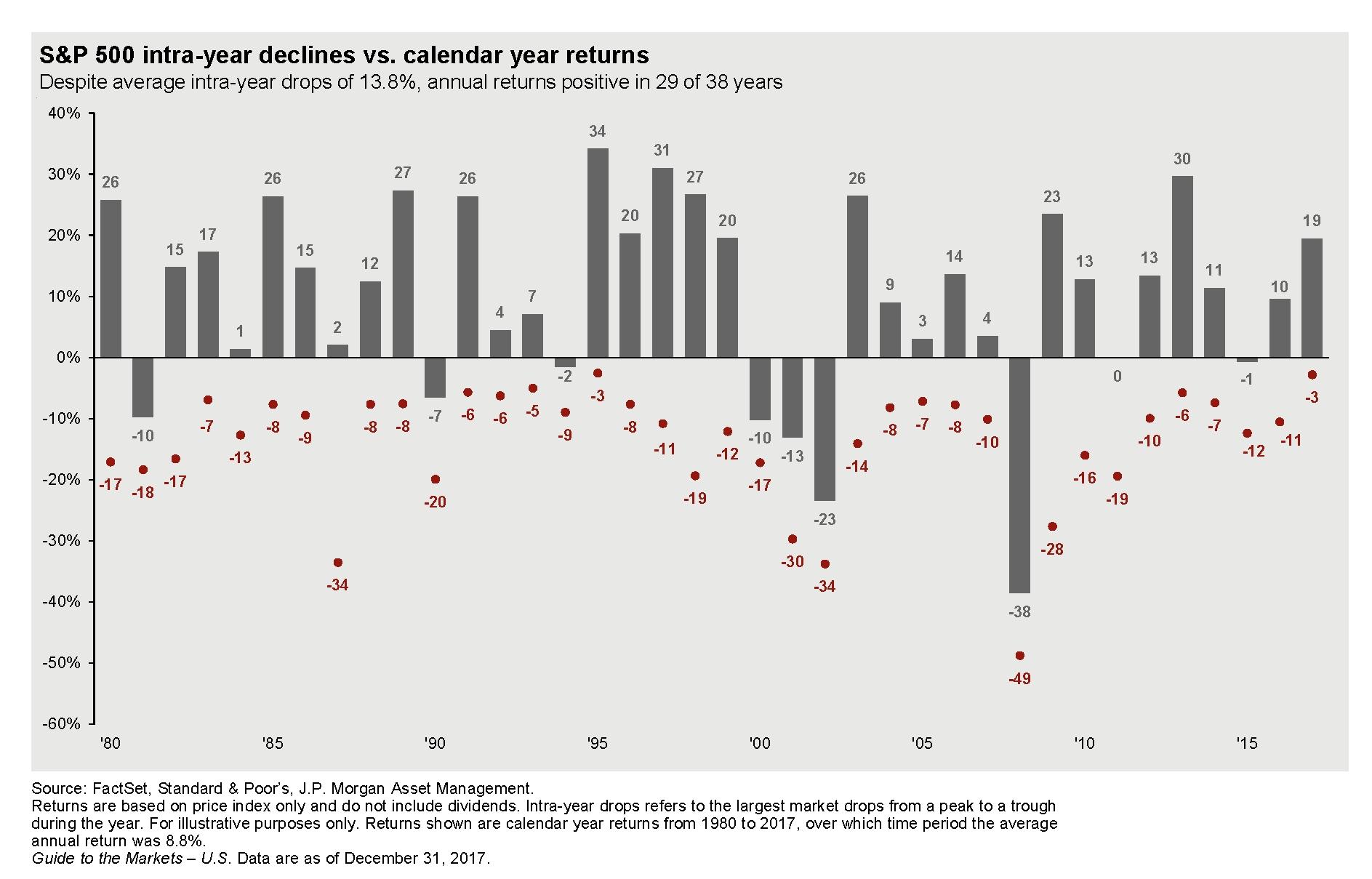 redit levitas: volatility returns regarding s&p 500 intra