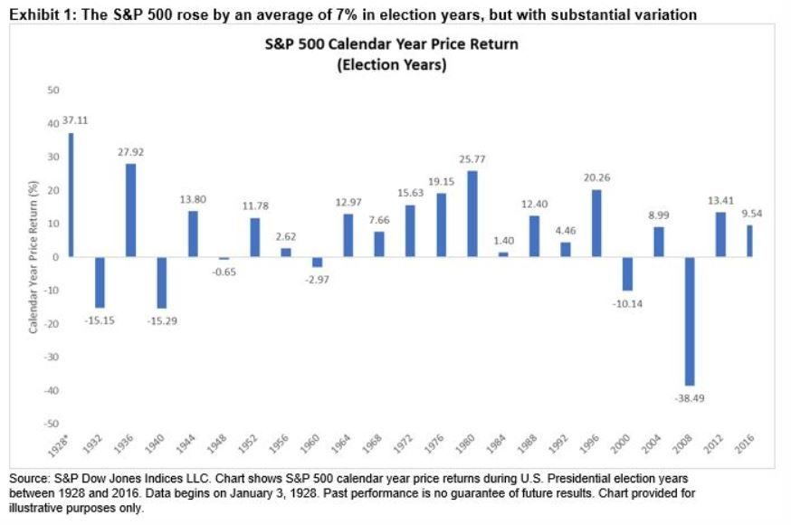 s&p 500 and the u s presidential election   s&p global
