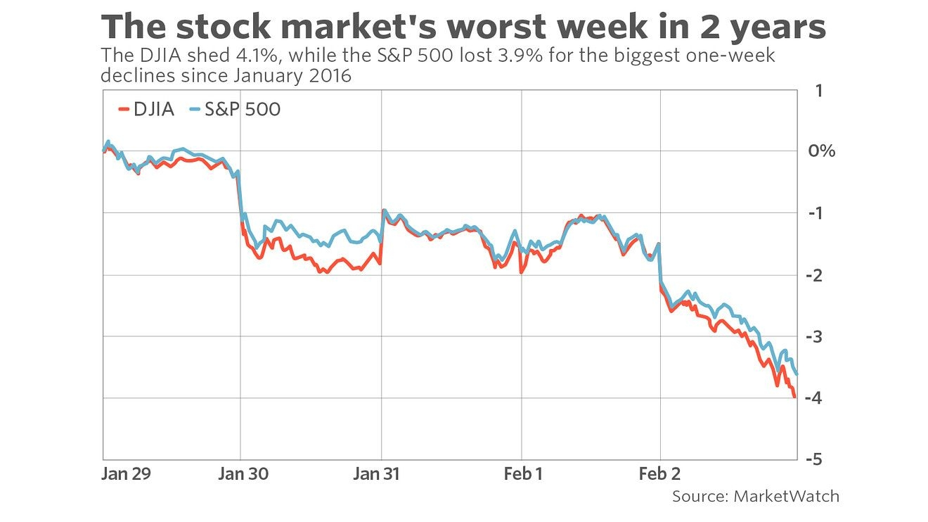 s&p 500, dow suffer biggest weekly decline in more than 2