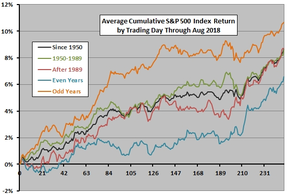 stock market trading calendar cxo advisory