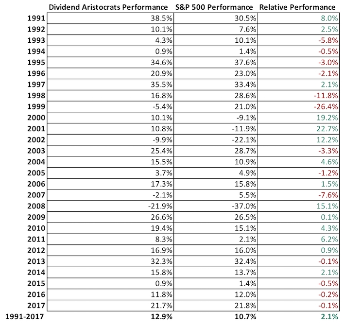 the 2019 dividend aristocrats list: 25 years of rising