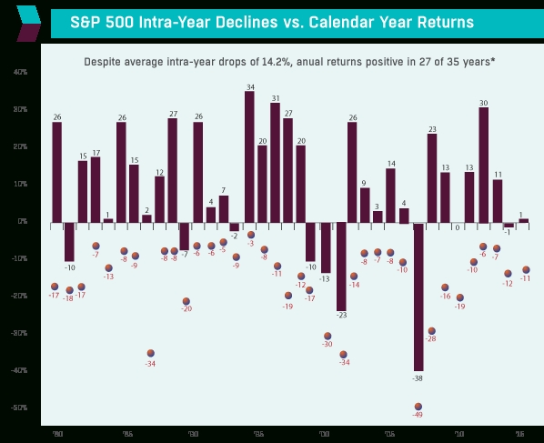 the up side of down: stock market declines & annual