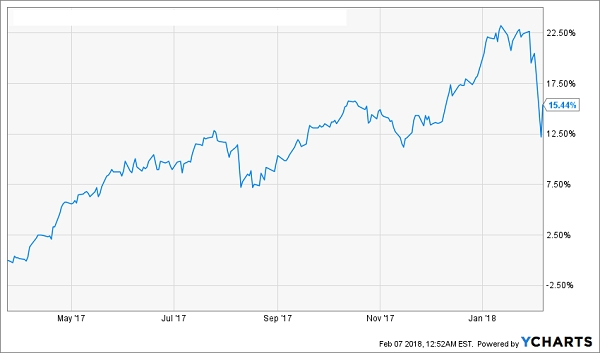 This Common Chart Hides A 931 2% Return Contrarian Outlook