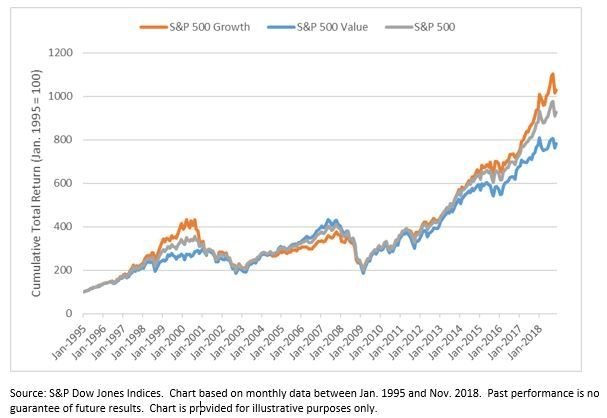 Value Versus Growth: A Sector Perspective Indexology